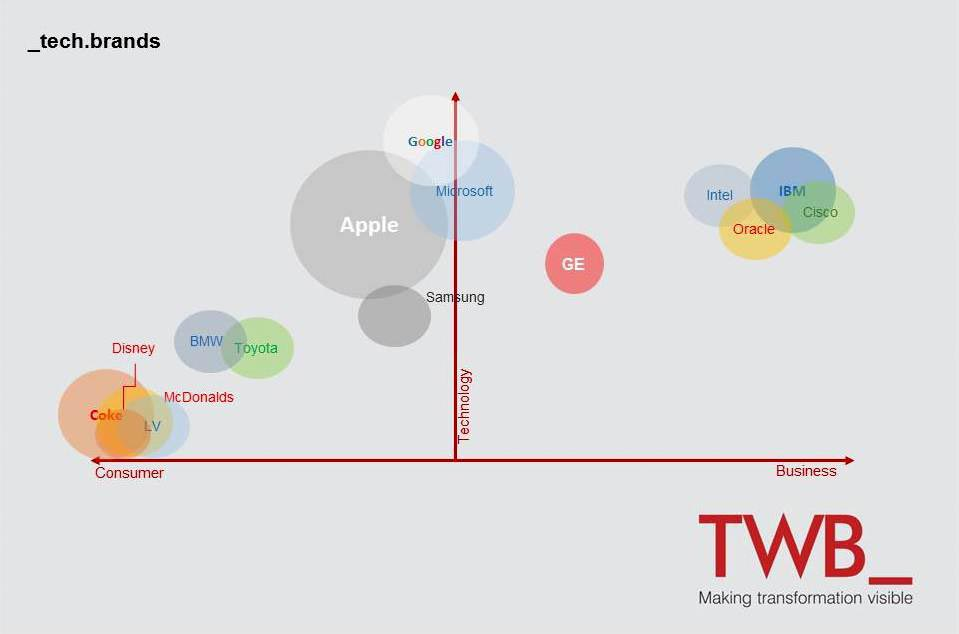 TWB_ (formerly TWB) is the world leader in Technology Content and the Strategic + Creative + Technology Agency for Technology Brands I www.twb.in